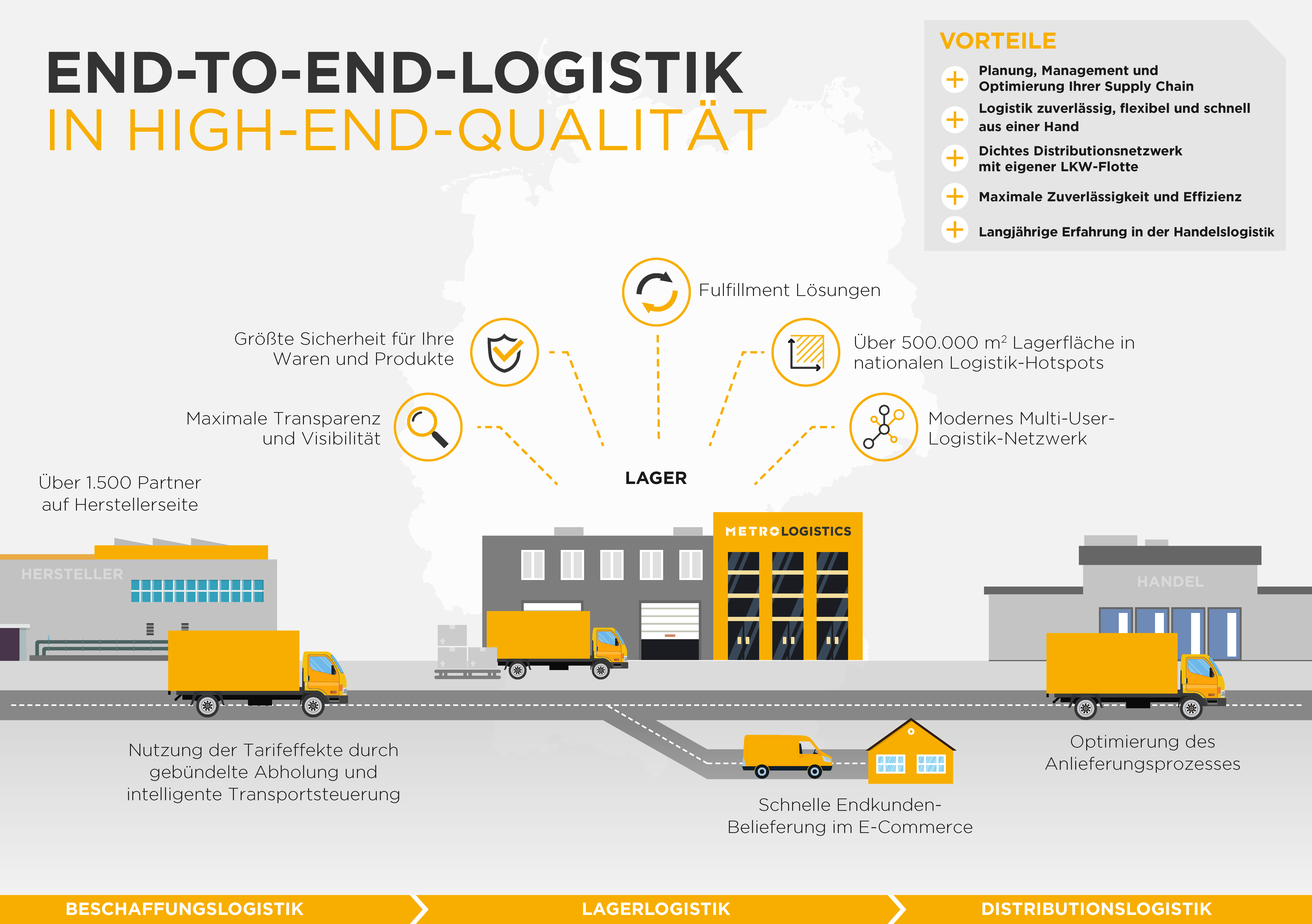 Big Picture - End-to-End-Logistik - Metro Logistics