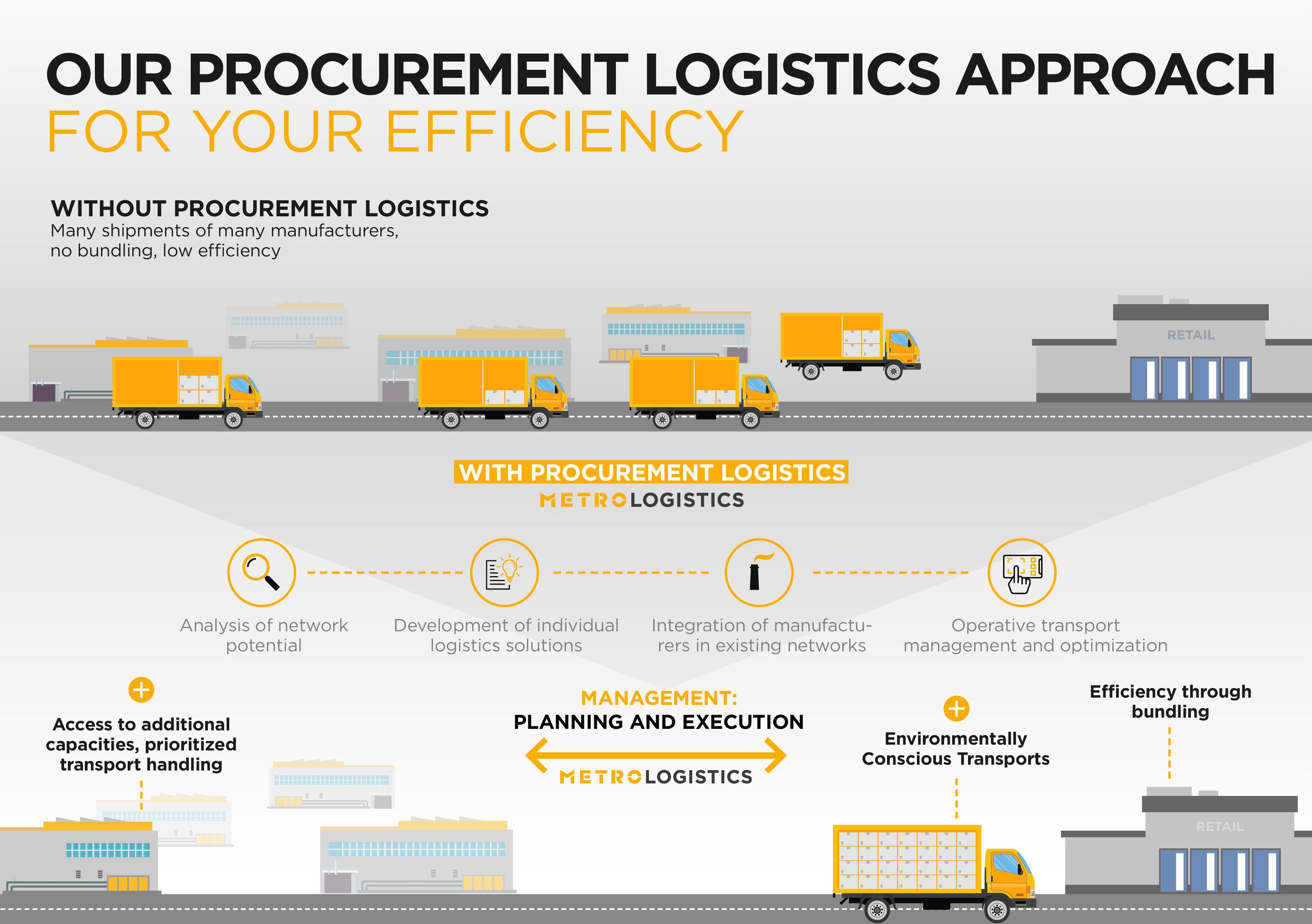 infografik_procurementlogistics